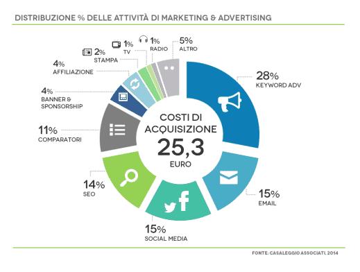 investimenti-advertising-ecommerce